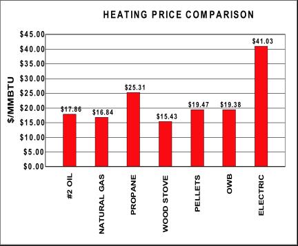 Comparison based on annual heating consumption of 100 million btu
